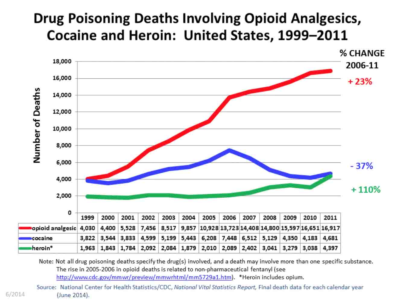 America Addiction Opioid Cocaine Heroine Drugs Statistics